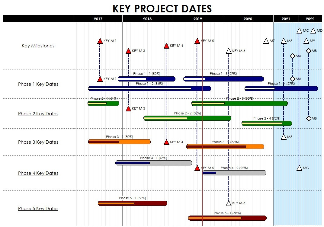 Project management software milestones professional 2019