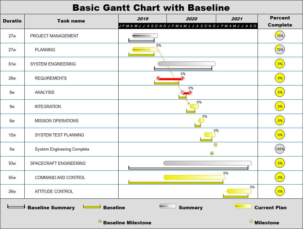 Project Management Software  Gantt Chart Examples