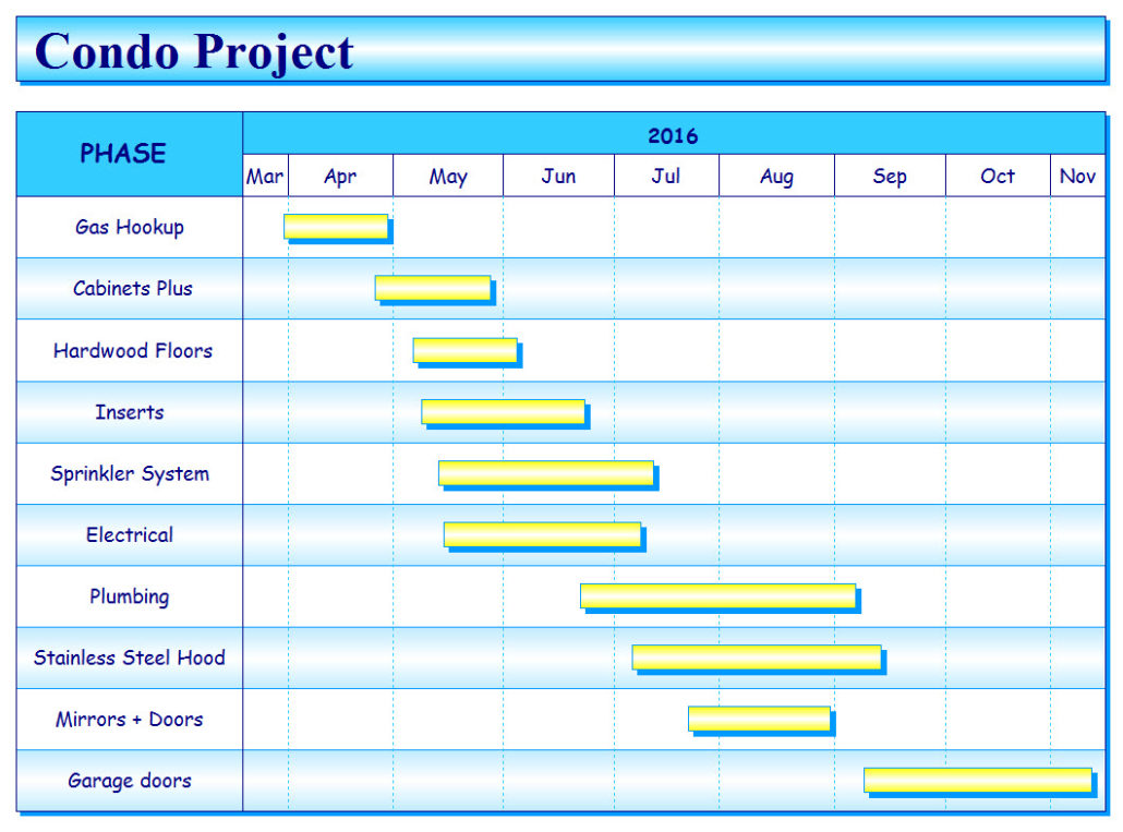construction project schedule gantt chart gallery