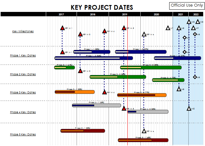 milestones professional product information � project